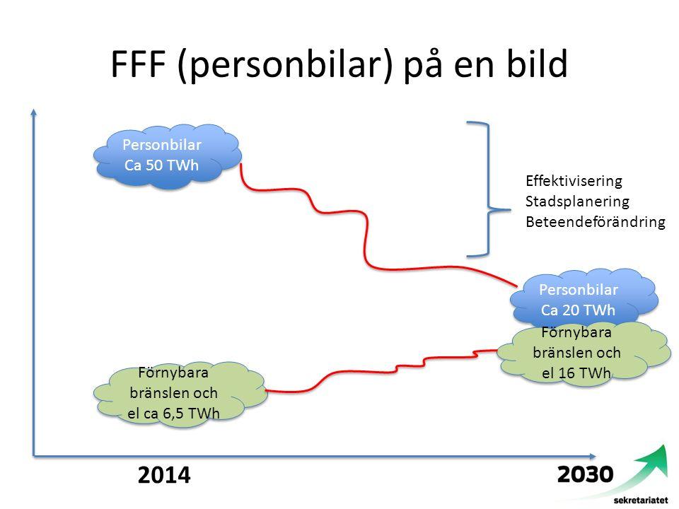 FFF (personbilar) på en bild 2014 Personbilar Ca 50 TWh Personbilar Ca 20 TWh Förnybara bränslen och el ca 6,5 TWh Förnybara bränslen och el 16 TWh Ef