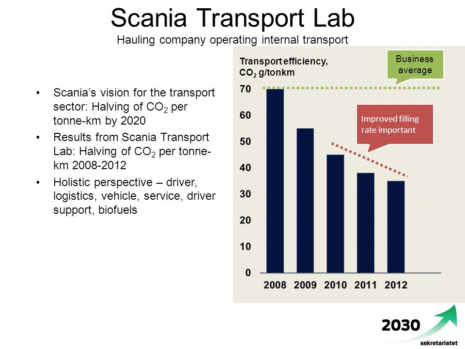 Scania Transport Lab Hauling company operating internal transport Scania's vision for the transport sector: Halving of CO 2 per tonne-km by 2020 Results from Scania Transport Lab: Halving of CO 2 per tonne- km 2008-2012 Holistic perspective – driver, logistics, vehicle, service, driver support, biofuels Business average Improved filling rate important Transport efficiency, CO 2 g/tonkm
