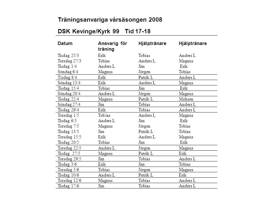 Torsdag 22/5 Anders L Jörgen Magnus Tisdag 27/5 Magnus Patrik L Erik Torsdag 29/5 Jim Tobias Anders L Tisdag 3/6 Erik Jim Tobias Torsdag 5/6 Tobias Jö