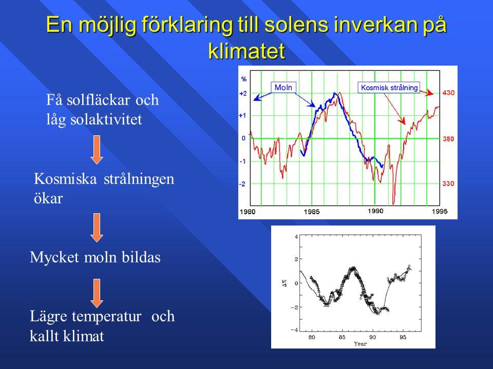 En möjlig förklaring till solens inverkan på klimatet Få solfläckar och låg solaktivitet Kosmiska strålningen ökar Mycket moln bildas Lägre temperatur och kallt klimat
