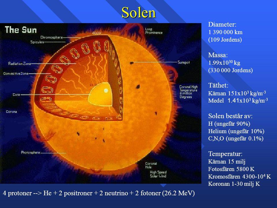 Solen Diameter: 1 390 000 km (109 Jordens) Massa: 1.99x10 30 kg (330 000 Jordens) Täthet: Kärnan 151x10 3 kg/m -3 Medel 1.41 x10 3 kg/m -3 Solen består av: H (ungefär 90%) Helium (ungefär 10%) C,N,O (ungefär 0.1%) Temperatur: Kärnan 15 milj Fotosfären 5800 K Kromosfären 4300-10 4 K Koronan 1-30 milj K 4 protoner --> He + 2 positroner + 2 neutrino + 2 fotoner (26.2 MeV)