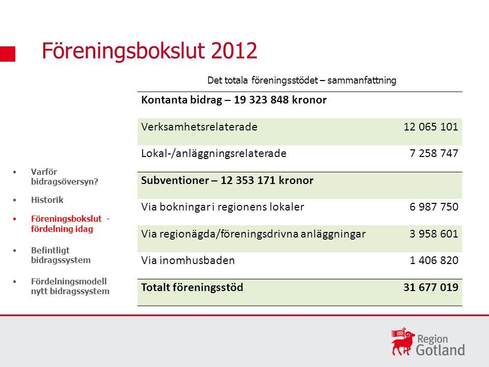 Åldersindelning Distriktsförbund Anläggningar Datum för 1.