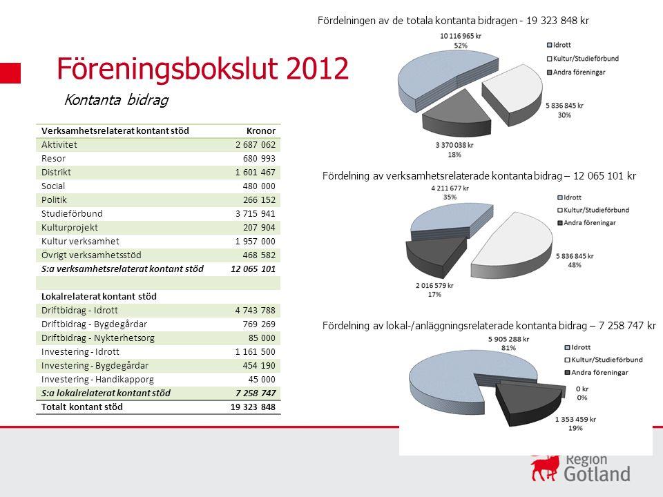 Föreningsbokslut 2012 Verksamhetsrelaterat kontant stödKronor Aktivitet2 687 062 Resor680 993 Distrikt1 601 467 Social480 000 Politik266 152 Studieför