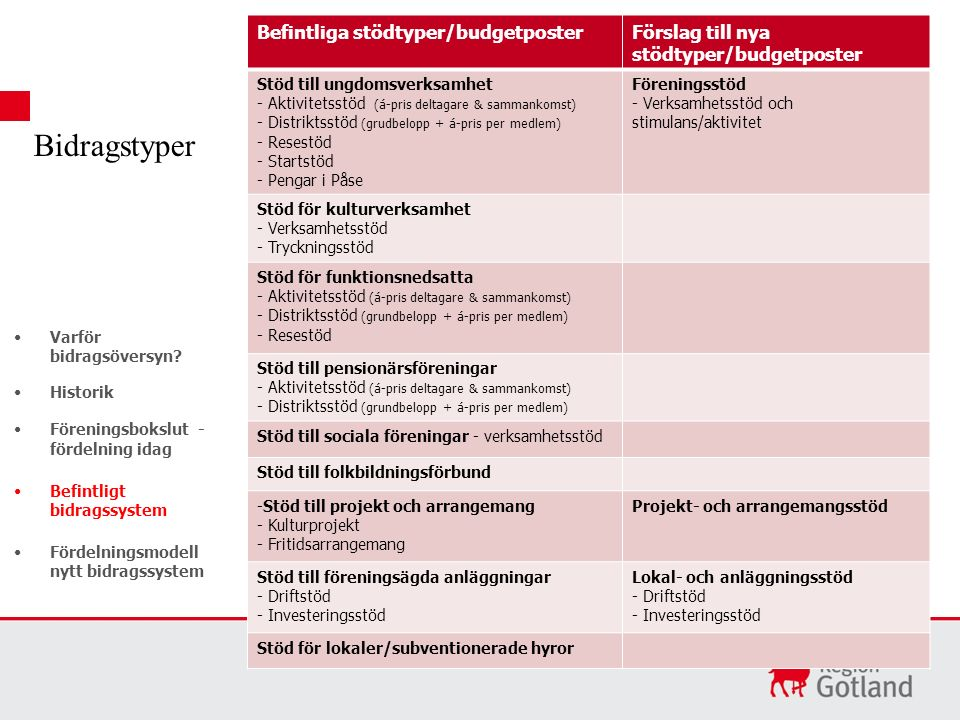 Befintliga stödtyper/budgetposterFörslag till nya stödtyper/budgetposter Stöd till ungdomsverksamhet - Aktivitetsstöd (á-pris deltagare & sammankomst)