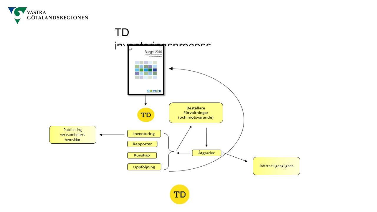 TD inventeringsprocess Publicering verksamheters hemsidor Bättre tillgänglighet