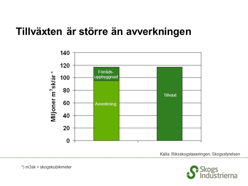 Tillväxten är större än avverkningen *) m3sk = skogskubikmeter Tillväxt Avverkning Förråds- uppbyggnad Källa: Riksskogstaxeringen, Skogsstyrelsen