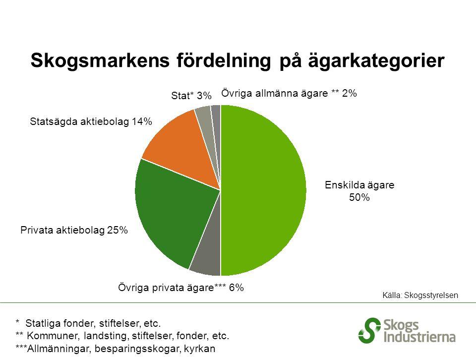 Skogsmarkens fördelning på ägarkategorier Enskilda ägare 50% Privata aktiebolag 25% Stat* 3% Övriga privata ägare*** 6% Övriga allmänna ägare ** 2% Källa: Skogsstyrelsen Statsägda aktiebolag 14% * Statliga fonder, stiftelser, etc.