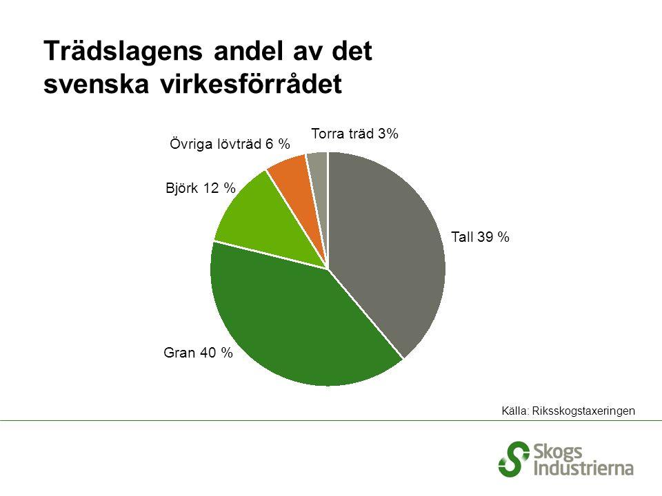 Trädslagens andel av det svenska virkesförrådet Källa: Riksskogstaxeringen Torra träd 3% Tall 39 % Gran 40 % Björk 12 % Övriga lövträd 6 %