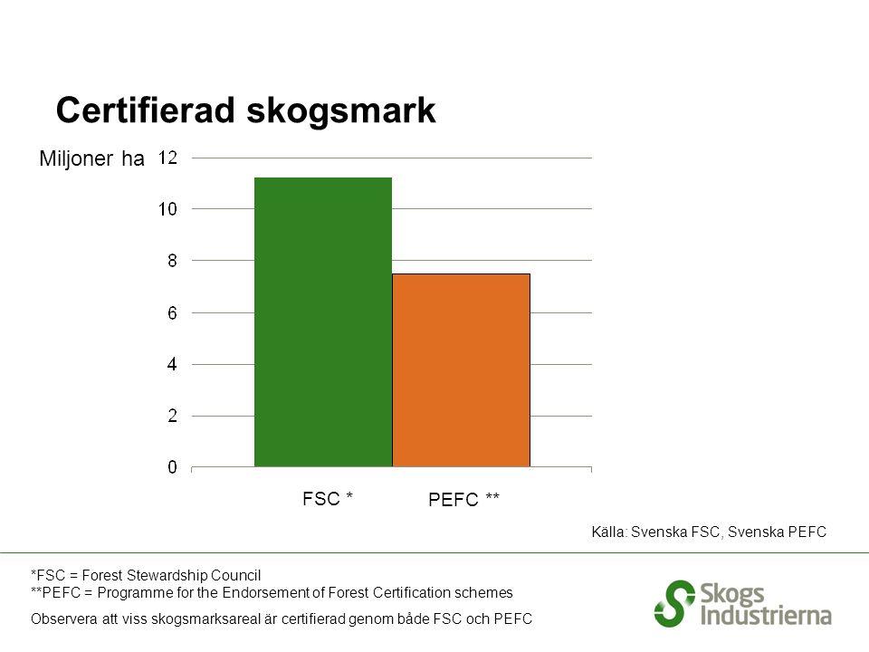 Certifierad skogsmark Källa: Svenska FSC, Svenska PEFC *FSC = Forest Stewardship Council **PEFC = Programme for the Endorsement of Forest Certification schemes Observera att viss skogsmarksareal är certifierad genom både FSC och PEFC Miljoner ha FSC * PEFC **