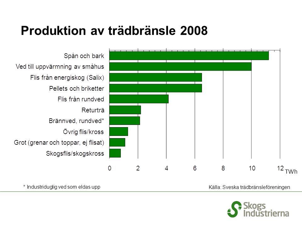 Produktion av trädbränsle 2008 TWh Källa: Wood Markets Källa: Sveska trädbränsleföreningen * Industriduglig ved som eldas upp