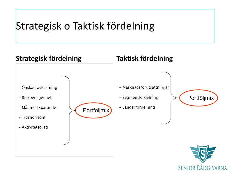 Korta/långa Ränteplaceringar Svenska/utländska aktier - fonder Taktisk förändring av aktier och räntor Strategisk fördelning mellan aktier och räntor 10-20% av avkastningsutfallet 80-90% av avkastningsutfallet