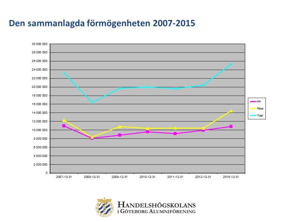 Den sammanlagda förmögenheten 2007-2015
