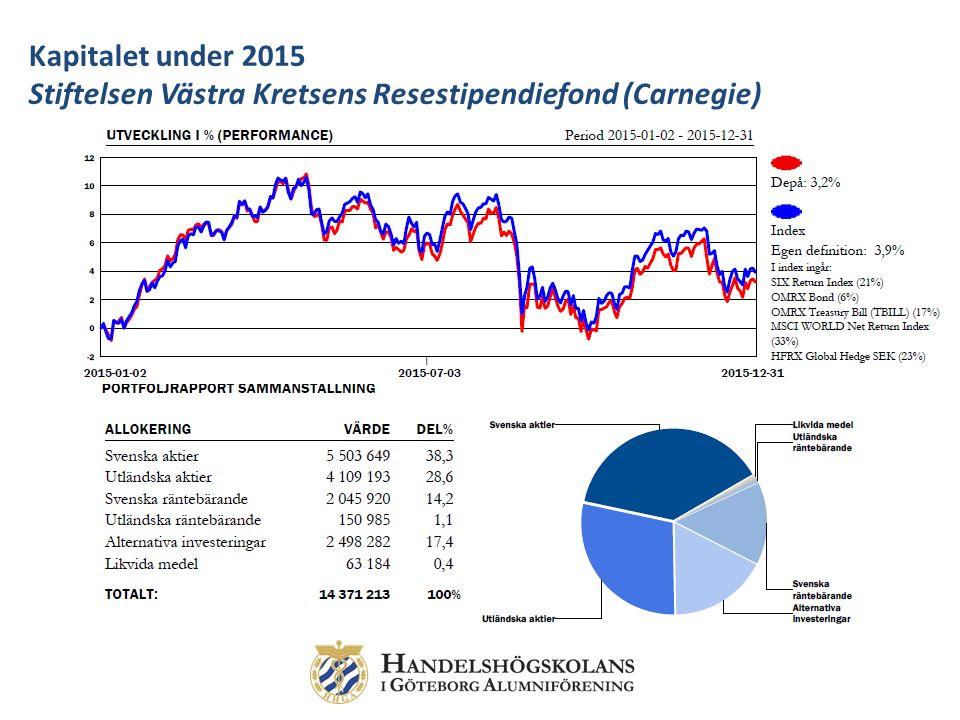 Kapitalet under 2015 Stiftelsen Västra Kretsens Resestipendiefond (Carnegie)
