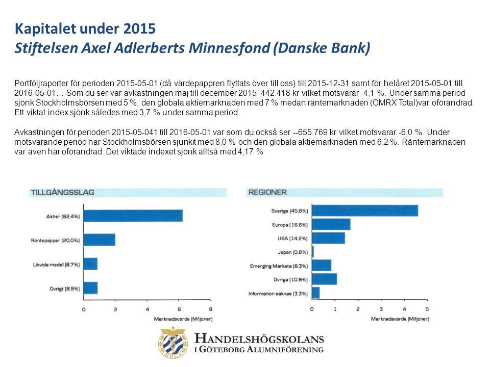 Kapitalet under 2015 Stiftelsen Axel Adlerberts Minnesfond (Danske Bank) Portföljraporter för perioden 2015-05-01 (då värdepappren flyttats över till oss) till 2015-12-31 samt för helåret 2015-05-01 till 2016-05-01… Som du ser var avkastningen maj till december 2015 -442.418 kr vilket motsvarar -4,1 %.
