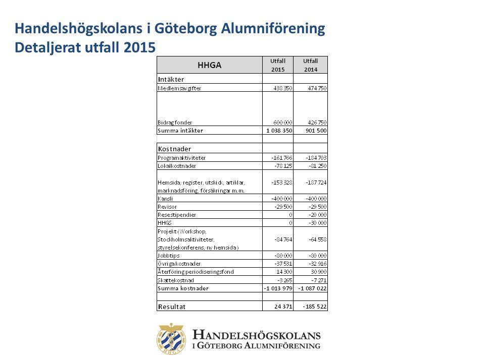 Handelshögskolans i Göteborg Alumniförening Detaljerat utfall 2015