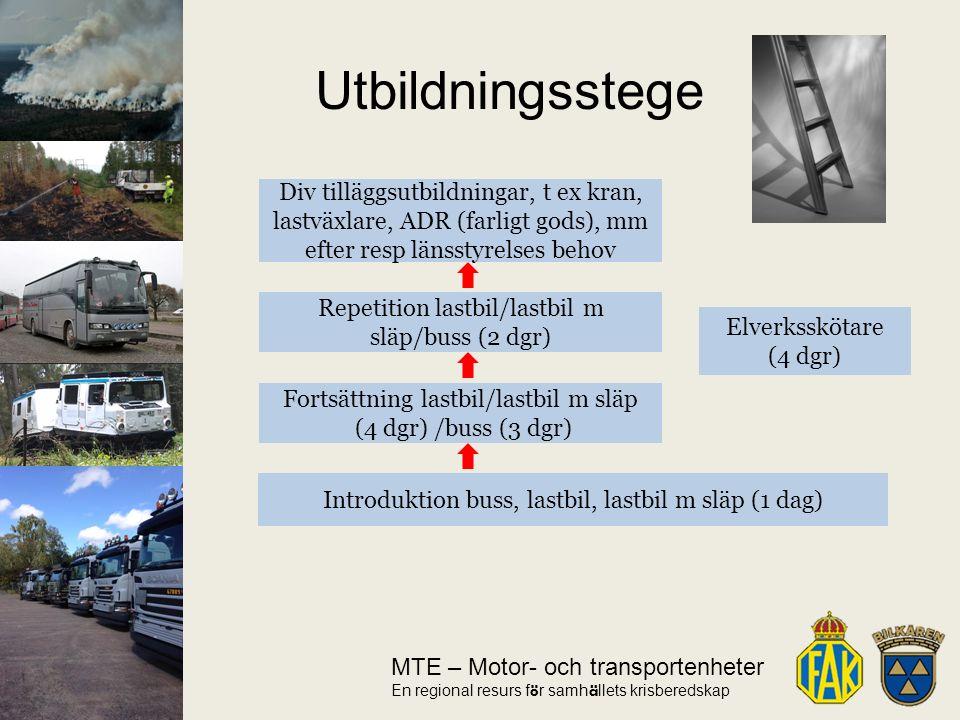 MTE – Motor- och transportenheter En regional resurs f ö r samh ä llets krisberedskap Utbildningsstege Introduktion buss, lastbil, lastbil m släp (1 dag) Fortsättning lastbil/lastbil m släp (4 dgr) /buss (3 dgr) Repetition lastbil/lastbil m släp/buss (2 dgr) Div tilläggsutbildningar, t ex kran, lastväxlare, ADR (farligt gods), mm efter resp länsstyrelses behov Elverksskötare (4 dgr)