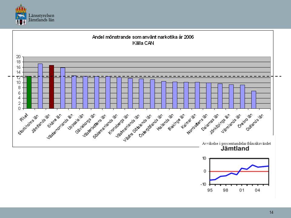 14 Avvikelse i procentandelar från riksvärdet