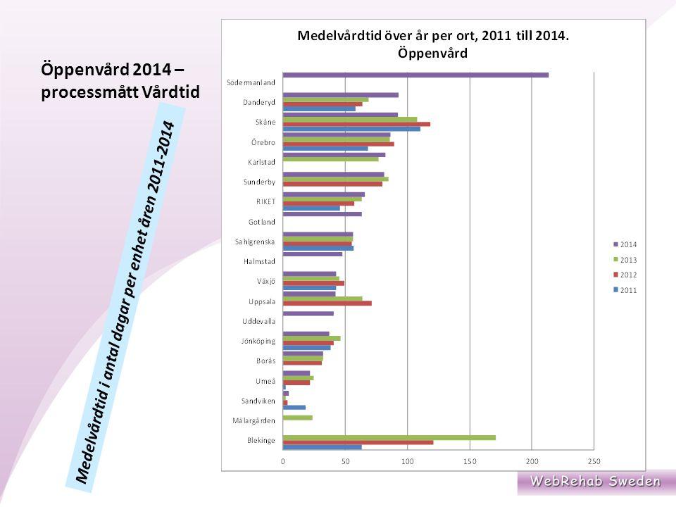 Öppenvård 2014 – processmått Vårdtid Medelvårdtid i antal dagar per enhet åren 2011-2014