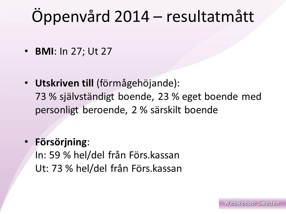 BMI: In 27; Ut 27 Utskriven till (förmågehöjande): 73 % självständigt boende, 23 % eget boende med personligt beroende, 2 % särskilt boende Försörjning: In: 59 % hel/del från Förs.kassan Ut: 73 % hel/del från Förs.kassan Öppenvård 2014 – resultatmått