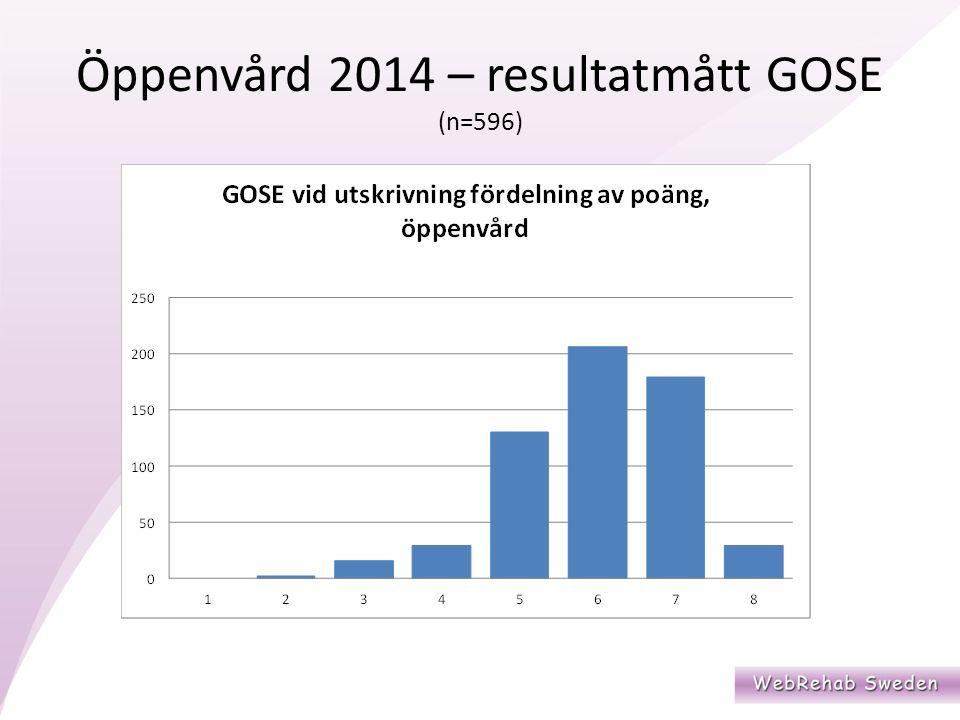 Öppenvård 2014 – resultatmått GOSE (n=596)