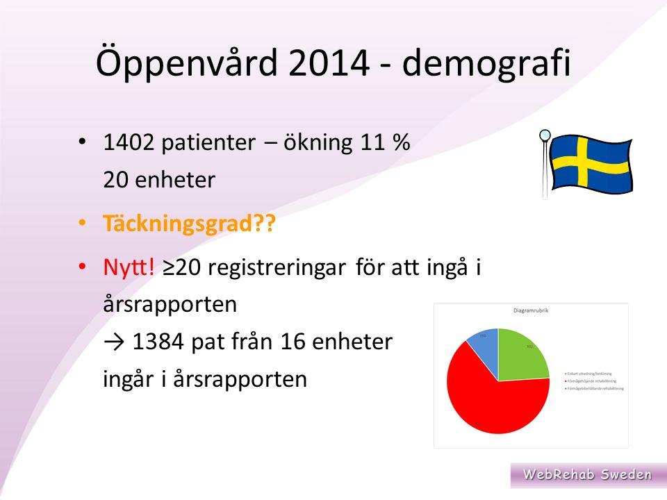 Öppenvård 2014 - demografi 1402 patienter – ökning 11 % 20 enheter Täckningsgrad .