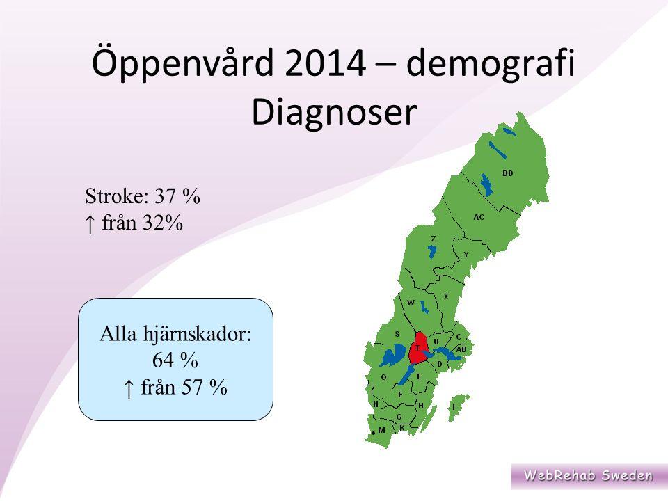 Stroke: 37 % ↑ från 32% Alla hjärnskador: 64 % ↑ från 57 % Öppenvård 2014 – demografi Diagnoser
