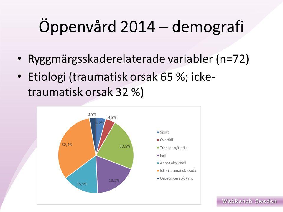 Öppenvård 2014 – demografi Ryggmärgsskaderelaterade variabler (n=72) Etiologi (traumatisk orsak 65 %; icke- traumatisk orsak 32 %)