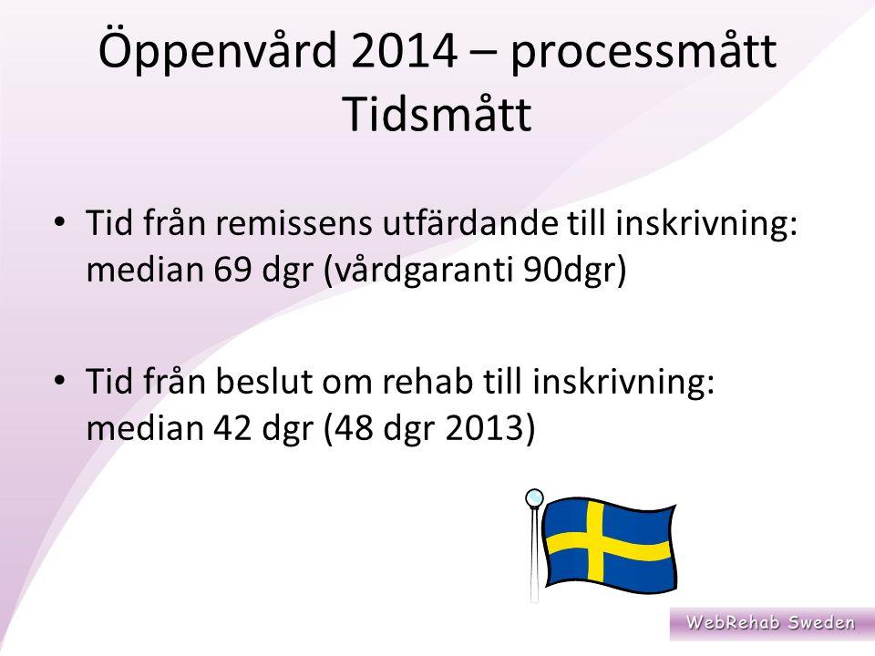 Öppenvård 2014 – processmått Tidsmått Tid från remissens utfärdande till inskrivning: median 69 dgr (vårdgaranti 90dgr) Tid från beslut om rehab till inskrivning: median 42 dgr (48 dgr 2013)