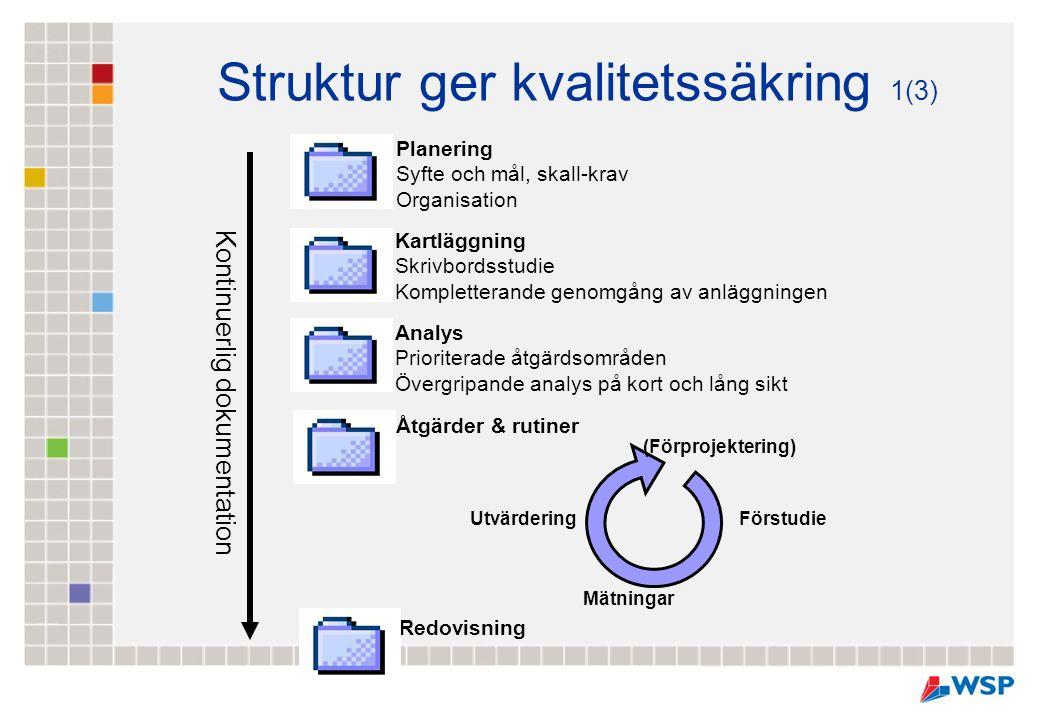 Planering Syfte och mål, skall-krav Organisation Analys Prioriterade åtgärdsområden Övergripande analys på kort och lång sikt Åtgärder & rutiner Redovisning Kartläggning Skrivbordsstudie Kompletterande genomgång av anläggningen Förstudie Mätningar Utvärdering (Förprojektering) Kontinuerlig dokumentation Struktur ger kvalitetssäkring 1(3)