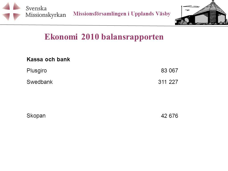 Missionsförsamlingen i Upplands Väsby Ekonomi 2010 balansrapporten Kassa och bank Plusgiro83 067 Swedbank311 227 Skopan42 676