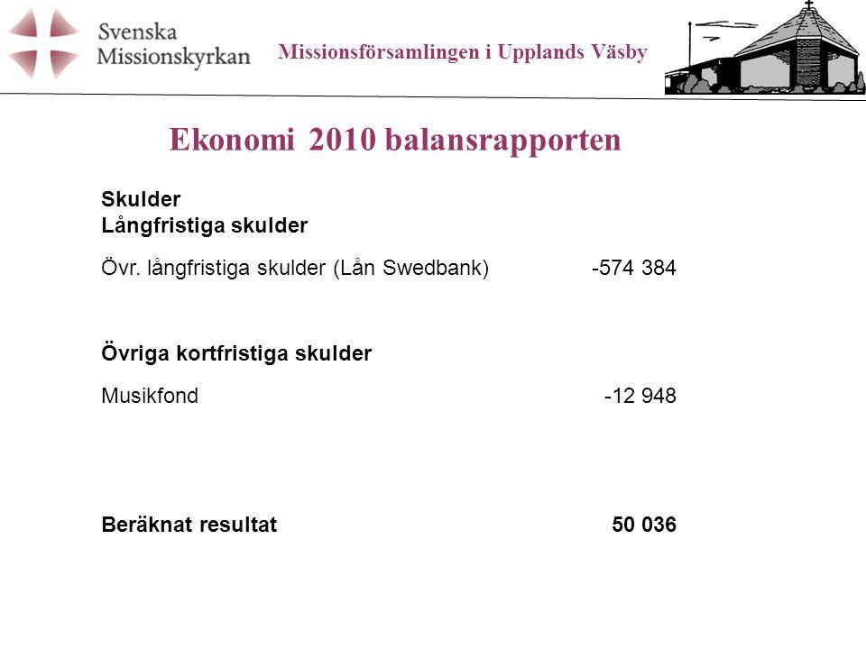 Missionsförsamlingen i Upplands Väsby Ekonomi 2010 balansrapporten Skulder Långfristiga skulder Övr.