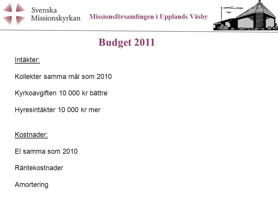 Missionsförsamlingen i Upplands Väsby Budget 2011 Intäkter: Kollekter samma mål som 2010 Kyrkoavgiften 10 000 kr bättre Hyresintäkter 10 000 kr mer Kostnader: El samma som 2010 Räntekostnader Amortering
