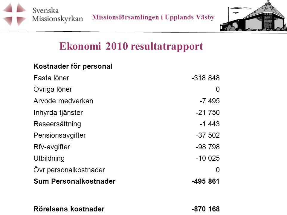 Missionsförsamlingen i Upplands Väsby Ekonomi 2010 resultatrapport Rörelseresultat100 221 Finansiella intäkt/kostn Räntekostnader-27 185 Sum Finansiella intäkt/kostn-27 185 Res.efter finansiella poster73 036 Bokslutsdispositioner Fondavsättningar-23 000 Sum Bokslutsdispositioner Beräknat Resultat50 036