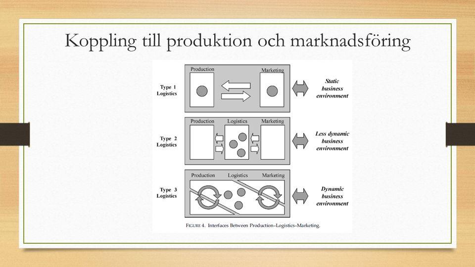 Koppling till produktion och marknadsföring