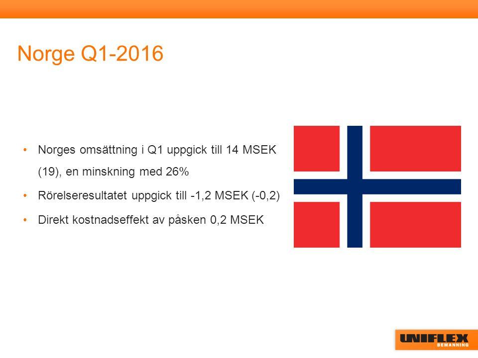 Norge Q1-2016 Norges omsättning i Q1 uppgick till 14 MSEK (19), en minskning med 26% Rörelseresultatet uppgick till -1,2 MSEK (-0,2) Direkt kostnadseffekt av påsken 0,2 MSEK
