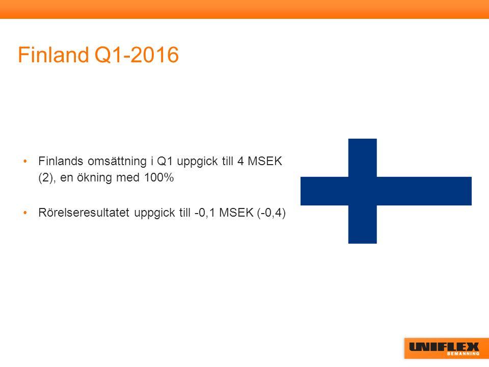 Finland Q1-2016 Finlands omsättning i Q1 uppgick till 4 MSEK (2), en ökning med 100% Rörelseresultatet uppgick till -0,1 MSEK (-0,4)