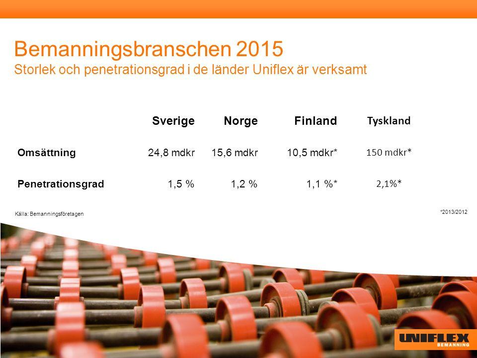 Bemanningsbranschen 2015 Storlek och penetrationsgrad i de länder Uniflex är verksamt Källa: Bemanningsföretagen SverigeNorgeFinland Tyskland Omsättning 24,8 mdkr 15,6 mdkr10,5 mdkr* 150 mdkr* Penetrationsgrad1,5 %1,2 %1,1 %* 2,1%* *2013/2012