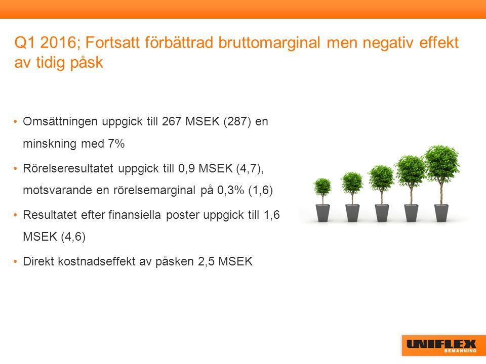 Q1 2016; Fortsatt förbättrad bruttomarginal men negativ effekt av tidig påsk Omsättningen uppgick till 267 MSEK (287) en minskning med 7% Rörelseresultatet uppgick till 0,9 MSEK (4,7), motsvarande en rörelsemarginal på 0,3% (1,6) Resultatet efter finansiella poster uppgick till 1,6 MSEK (4,6) Direkt kostnadseffekt av påsken 2,5 MSEK
