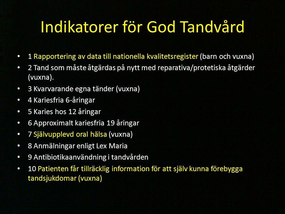 Indikatorer för God Tandvård 1 Rapportering av data till nationella kvalitetsregister (barn och vuxna) 2 Tand som måste åtgärdas på nytt med reparativa/protetiska åtgärder (vuxna).