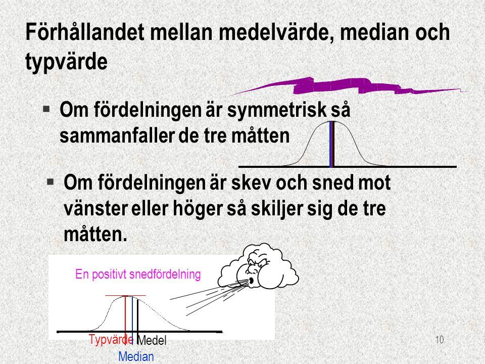 10 Förhållandet mellan medelvärde, median och typvärde § Om fördelningen är symmetrisk så sammanfaller de tre måtten § Om fördelningen är skev och sned mot vänster eller höger så skiljer sig de tre måtten.