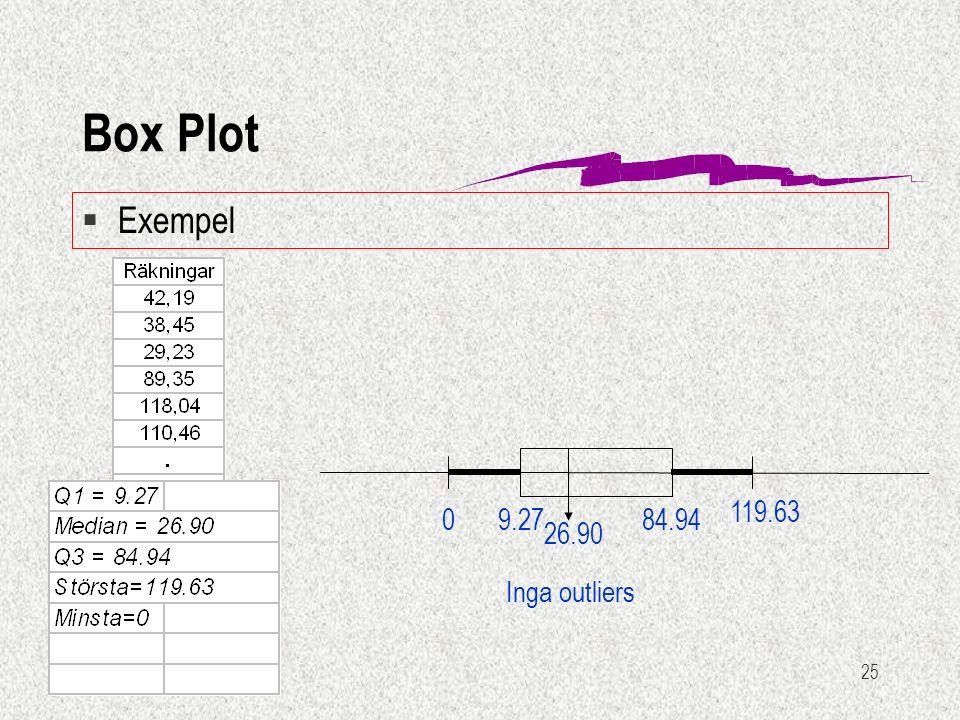 25 §Exempel Box Plot 9.27084.94 119.63 26.90 Inga outliers