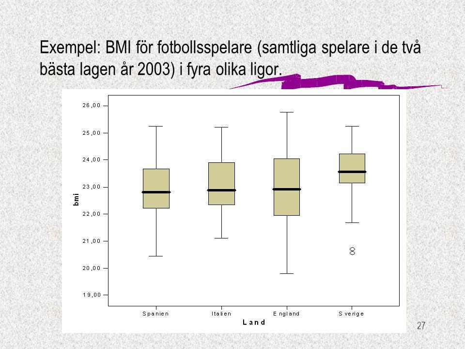 27 Exempel: BMI för fotbollsspelare (samtliga spelare i de två bästa lagen år 2003) i fyra olika ligor.