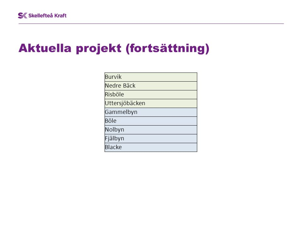 Aktuella projekt (fortsättning) Burvik Nedre Bäck Risböle Uttersjöbäcken Gammelbyn Böle Nolbyn Fjälbyn Blacke