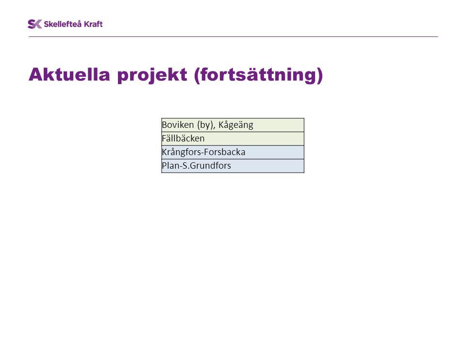 Aktuella projekt (fortsättning) Boviken (by), Kågeäng Fällbäcken Krångfors-Forsbacka Plan-S.Grundfors