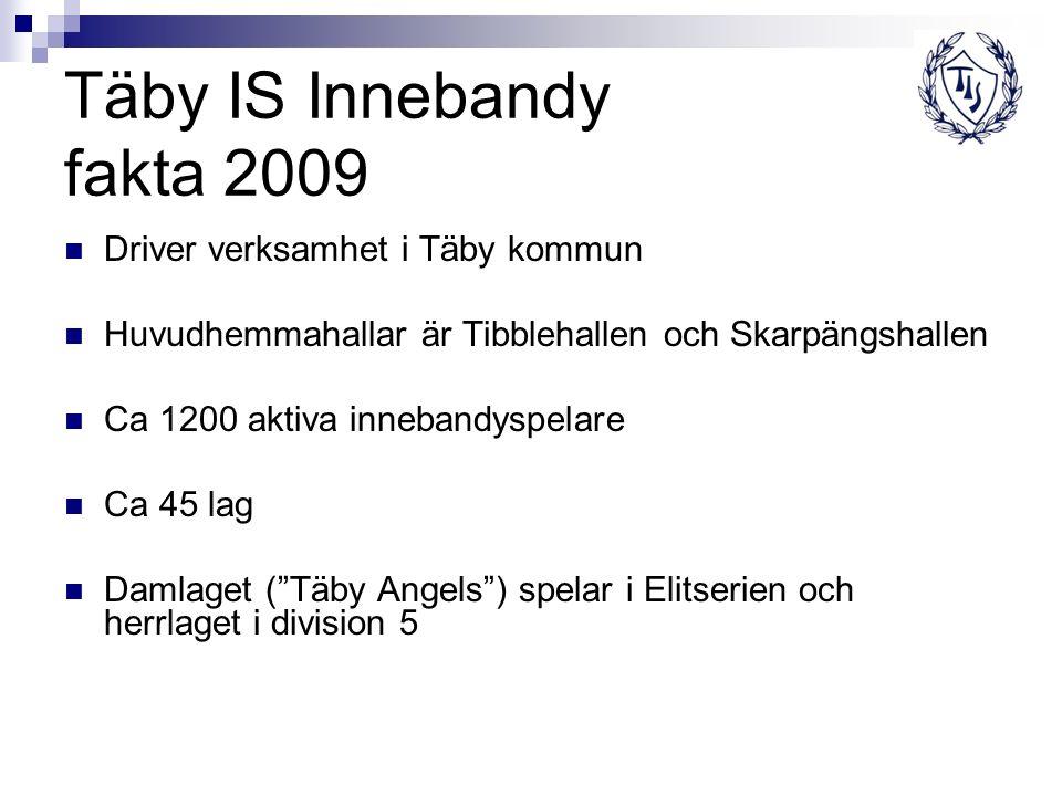 Täby IS Innebandy fakta 2009 Driver verksamhet i Täby kommun Huvudhemmahallar är Tibblehallen och Skarpängshallen Ca 1200 aktiva innebandyspelare Ca 45 lag Damlaget ( Täby Angels ) spelar i Elitserien och herrlaget i division 5