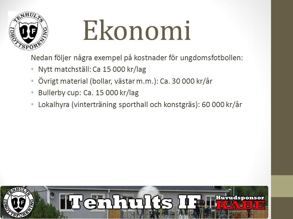 Nedan följer några exempel på kostnader för ungdomsfotbollen: Nytt matchställ: Ca 15 000 kr/lag Övrigt material (bollar, västar m.m.): Ca.