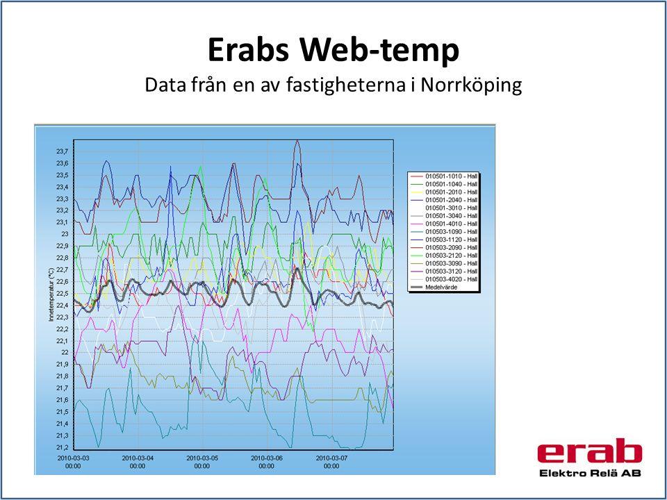 Erabs Web-temp Data från en av fastigheterna i Norrköping