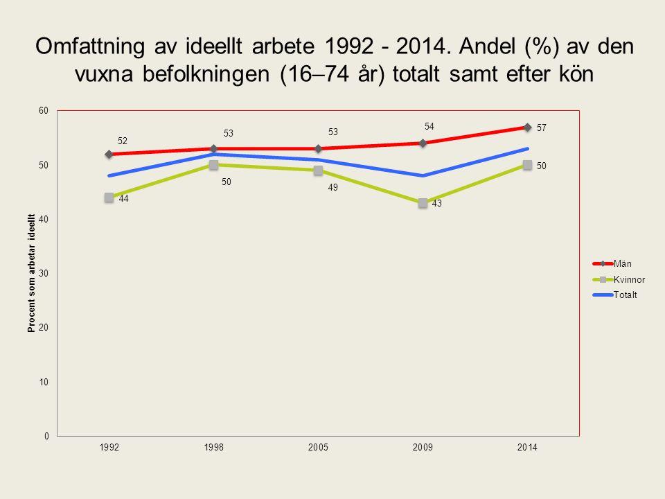 Omfattning av ideellt arbete 1992 - 2014.