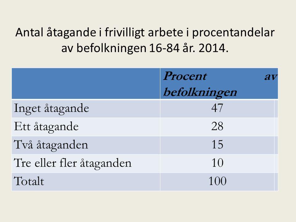 Antal åtagande i frivilligt arbete i procentandelar av befolkningen 16-84 år.