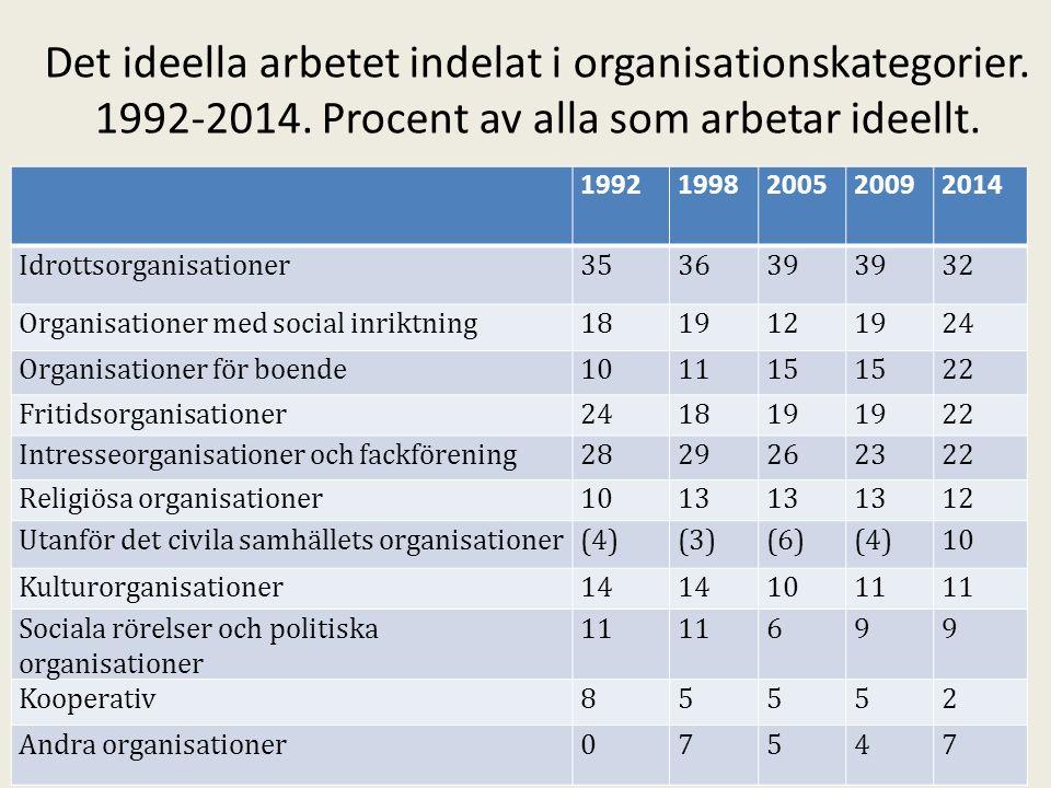 Det ideella arbetet indelat i organisationskategorier.